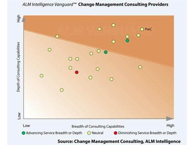 Data, design and digital are driving rapid transformation of change management