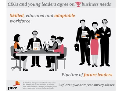 CEos and young leaders agree on business needs
