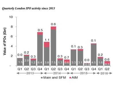 Quarterly London IPO activity