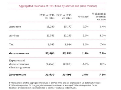 Aggregated revenues of PwC firms by service line (US$ millions)