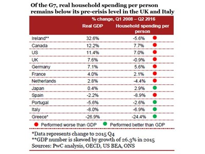 The G7 -- real household spend per person