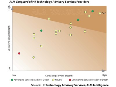 Digital technologies are enabling business and HR leaders to realise the potential of their people