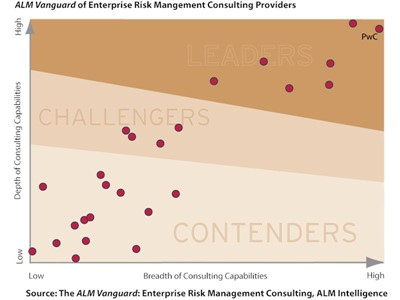 Integrating risk management into strategic objectives vital to stay ahead