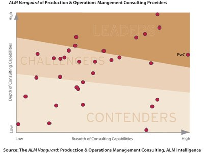 Leaders in Production & Operations Management Consulting help clients improve customer-centricity, increase flexibility, and reduce waste