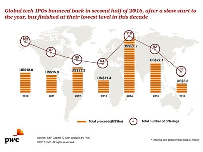 Global tech IPOs in 2016 fell to their lowest level this decade