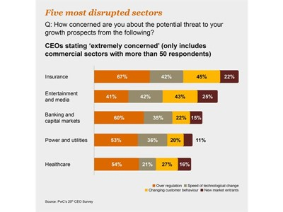Insurance CEOs embrace disruption, reveals PwC survey