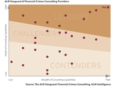Financial Crimes – a major issue for all financial services organisations