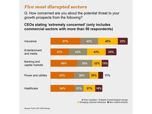 Five most disrupted sectors