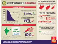 Rotary clubs worldwide take action to End Polio Now