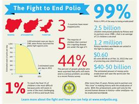 Polio by the Numbers