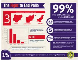 The Fight to End Polio Infographic