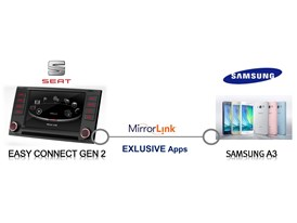 SAMSUNG and SEAT 4