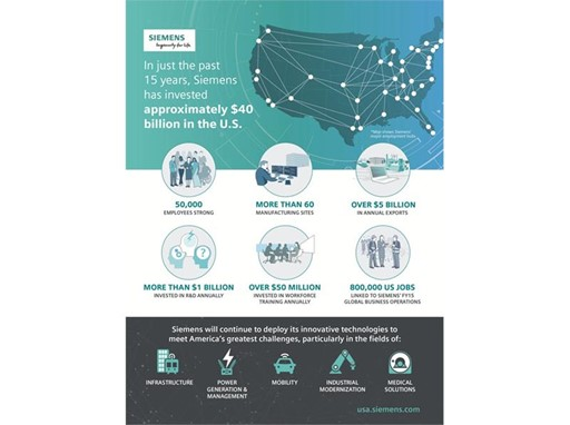 Siemens In The US Infographic