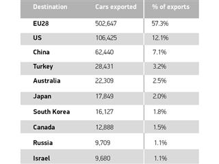 Top export destinations for UK-built cars (January-August 2016)