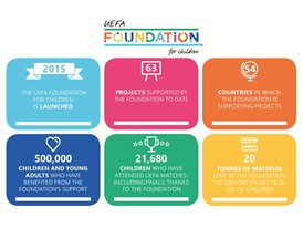 UEFA Foundation - infographic