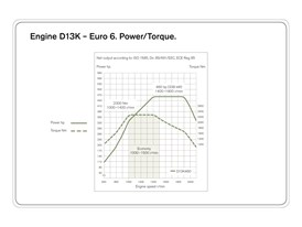 D13 Euro 6: Torque and power