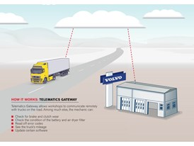 How it works: Telematics Gateway