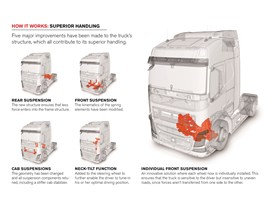 Illustration: Five major handling improvements on the new Volvo FH