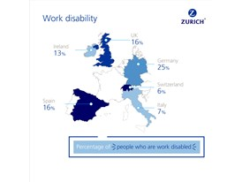 Income Protection Gap Survey - Work disability