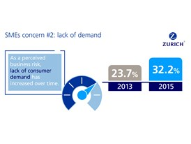 SMEs concern #2: lack of demand