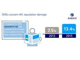 SMEs concern #4: reputation damage