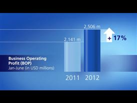 Business operating profit for the first half of 2012