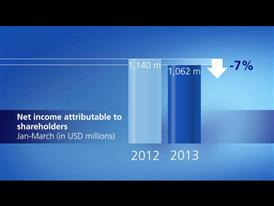 Chart on Zurich's Net Income for the first quarter 2013