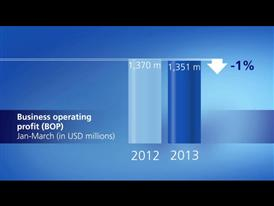 Chart on Zurich's BOP for the first quarter 2013