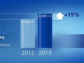 Business operating profit 2013