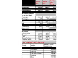 Kia Motors Global Sales Data