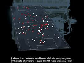 Infographic displaying Javi Martinez's successes in aerial duels during this year's UCL competion