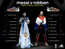 Leo Messi vs. Arjen Robben