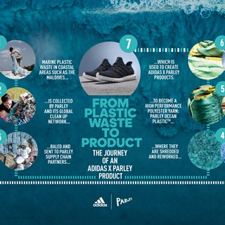 Parley Ocean Plastic