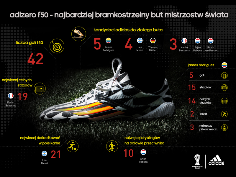 adizero f50 World Cup