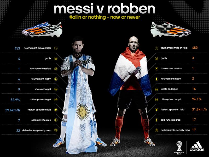 Leo Messi vs. Arjen Robben
