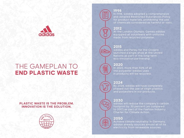 adidas aims to end plastic waste with