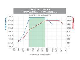 Tector 5 160HP 4 cilindri 2