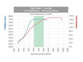 Tector 5 160HP 4 cilindri 3