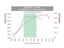 Tector 7 220HP 6 cilindri 1
