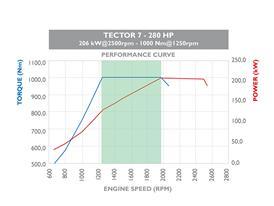 Tector 7 220HP 6 cilindri 2