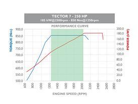Tector 7 220HP 6 cilindri 3