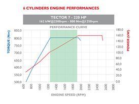 Tector 7 220HP 6 cilindri 4