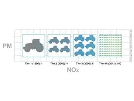 Emission reduction diagram