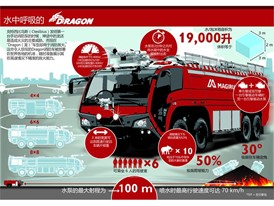 Magirus Dragon Chinese