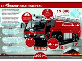 Magirus Dragon: French