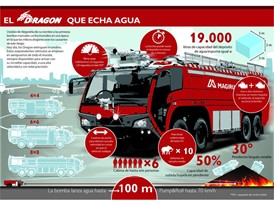 Magirus Dragon Spanish