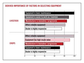 Case IH research highlights the different considerations livestock and crop producers have