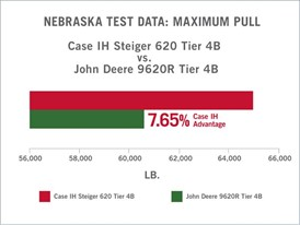 Nebraska Test Data Maximum Pull Chart for the Steiger 620
