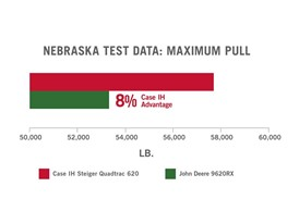 In recent independent tests, the Steiger® Quadtrac® 620 tractor set a record for maximum pull