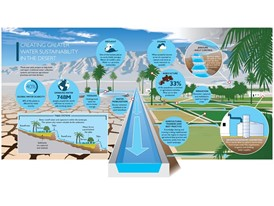Pioneering global water sustainability